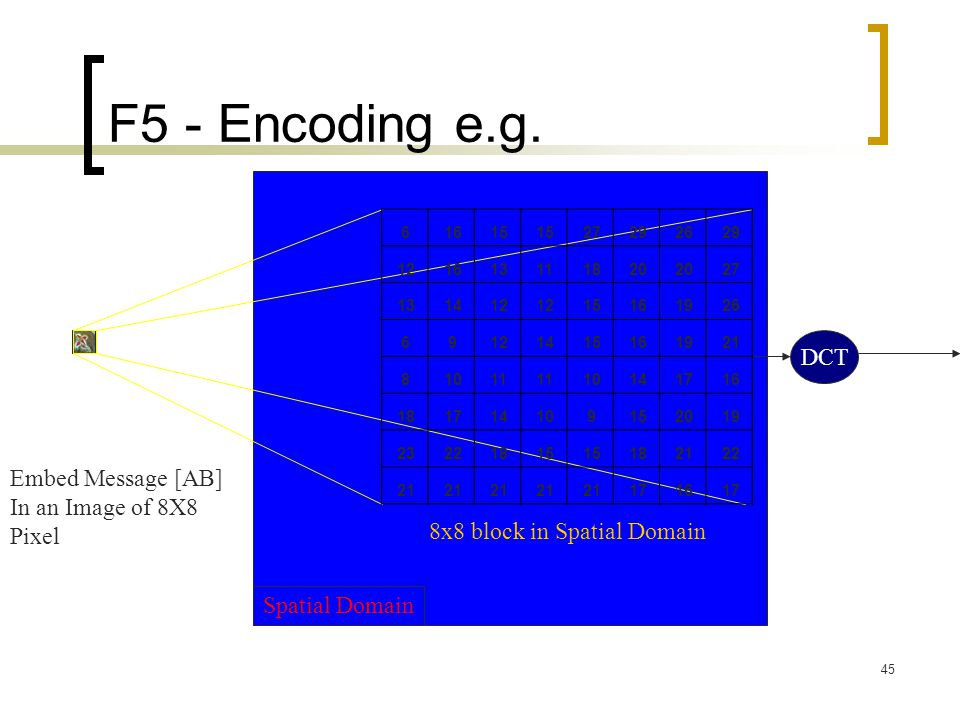 F5 - Encoding e.g. DCT Embed Message [AB] In an Image of 8X8 Pixel